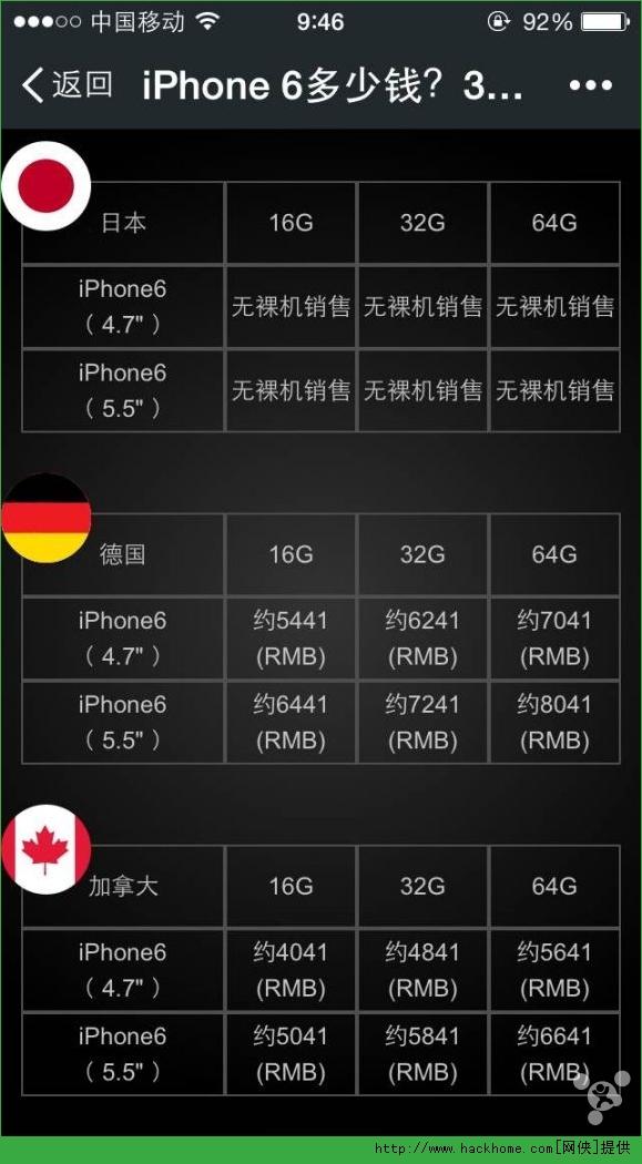苹果iPhone6全球价格是多少?哪里的苹果6最便宜?[多图]图片3