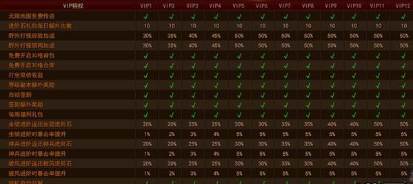 完美红颜手游vip价目表 vip特权一览[图]