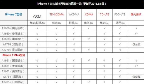 iphone7/Plus国行下载app认证自助领38彩金区别  iphone7/Plus国行型号一览[多图]