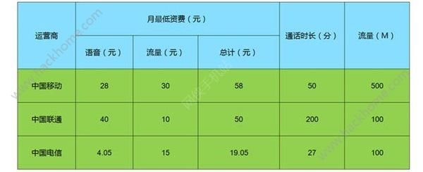 电信、联通、移动4G资费费那个好?三大运营商4G资费评测![多图]图片2