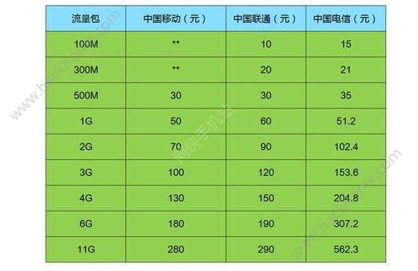 电信、联通、移动4G资费费那个好?三大运营商4G资费评测![多图]图片3