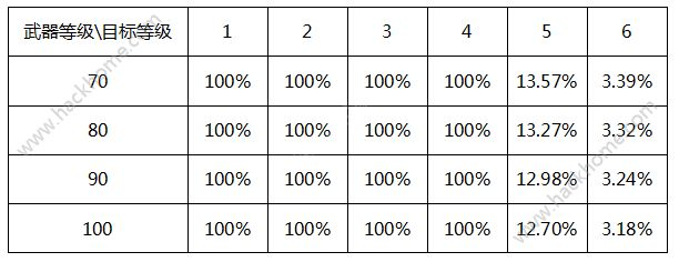 问道手游概率公布 所有事件概率大全[多图]图片6