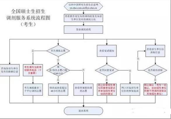 考研调剂系统系统流程有哪些?2017考研调剂系统开放多久[图]
