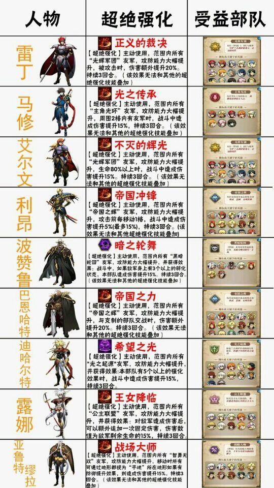 梦幻模拟战手游后期阵容攻略 后期阵容搭配推荐[多图]图片1