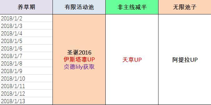 fgo2018活动大全 2018活动时间表[多图]
