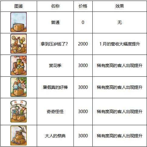昭和杂货店物语3战术大全 全部战术效果汇总[多图]