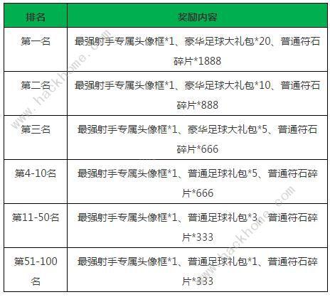 小米超神世界杯活动大全 6月12日-7月17日活动奖励一览[多图]图片4