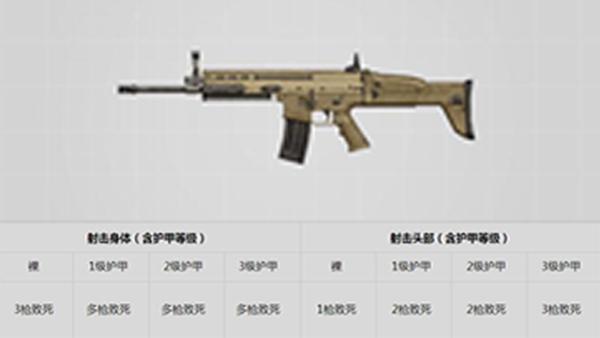 绝地求生刺激战场新版本枪械改动评测[多图]