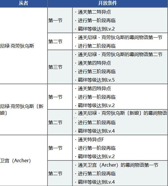 FGOccc联动预热奖励大全 ccc联动奖励一览[多图]