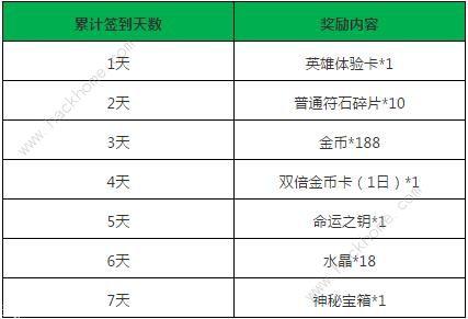 小米超神8月7日更新公告 新英雄艾露莎上线[多图]图片4