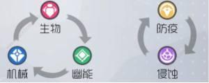 双生视界角色属性克制关系是什么 角色属性克制表图片1