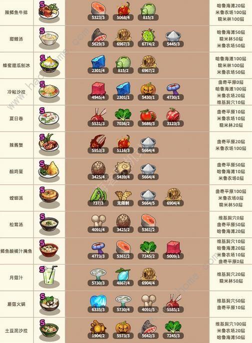 流浪餐厅厨神菜谱攻略大全 所有菜谱等级及卡经验技巧总汇[视频][多图]图片2