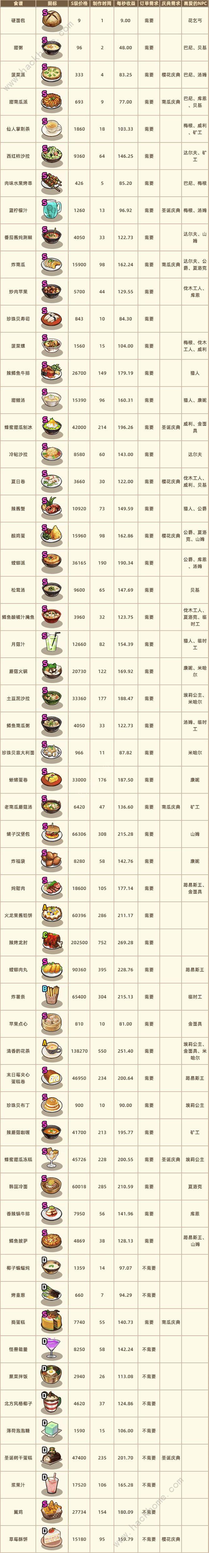流浪餐厅厨神菜谱攻略大全 所有菜谱等级及卡经验技巧总汇[视频][多图]图片5