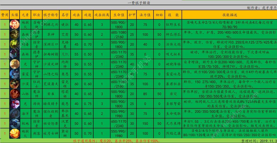 云顶之弈S2低费英雄排名 9.22最强低费棋子大全[视频][多图]图片2