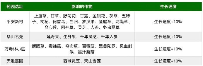 暴走英雄坛4月25日更新公告 新增结婚任务、药园玩法[多图]