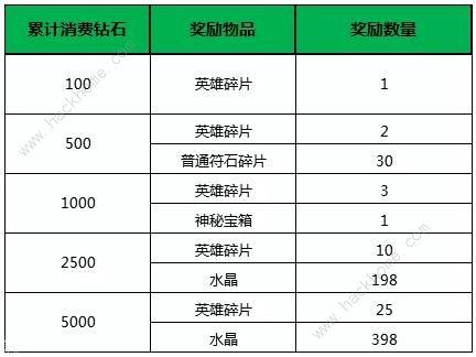 小米超神5月14日更新公告 甄姬浮香魅影皮肤上线、部分英雄调整[视频][多图]图片7