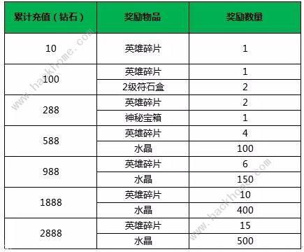 小米超神5月14日更新公告 甄姬浮香魅影皮肤上线、部分英雄调整[视频][多图]图片3