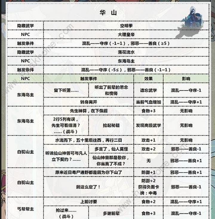 古今江湖奇想江湖华山隐藏武学解锁条件攻略[视频][多图]图片1