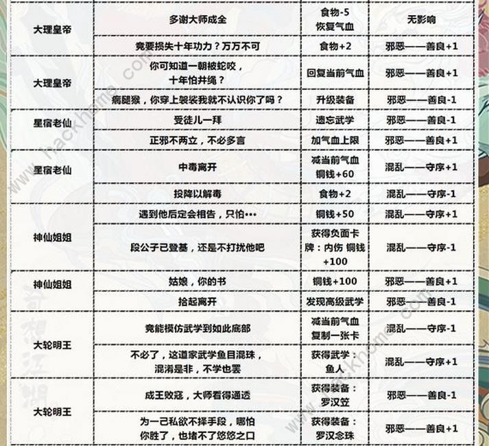 古今江湖奇想江湖华山隐藏武学解锁条件攻略[视频][多图]图片3