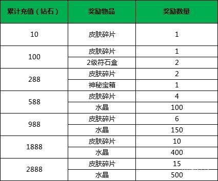 小米超神5月6日更新公告 累充特惠商城活动上线[多图]