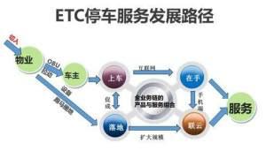 中国ETC服务平台图1