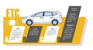中国ETC服务平台图3