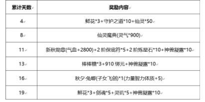 御剑情缘8月29日更新公告 新增最佳值日生活动[多图]