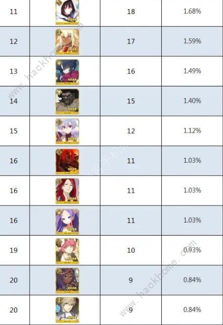 FGO2020四星自选推荐 最强四星自选角色强度排名[视频][多图]图片5