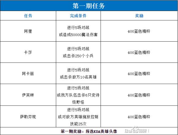 lol手游kda活动攻略大全 第1-5期所有任务及奖励总汇[多图]