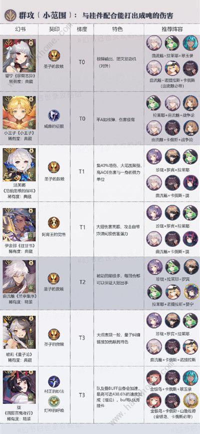 幻书启世录角色排行 最新角色强度排名[视频][多图]图片2