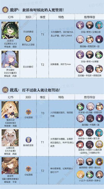 幻书启世录角色排行 最新角色强度排名[视频][多图]图片5