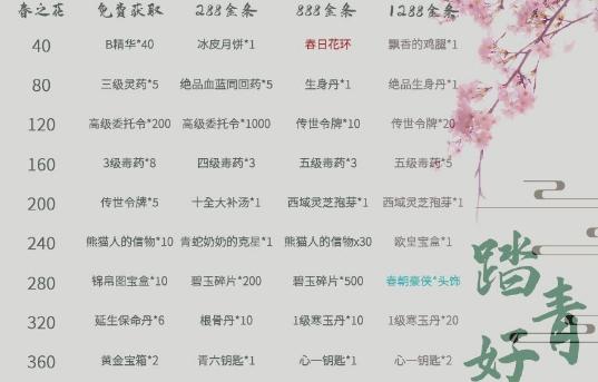 暴走英雄坛3月26日踏青活动大全 春季奇货奖励一览[多图]