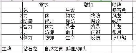 云上城之歌宠物升星条件材料详解 宠物搭配阵容推荐[多图]图片1