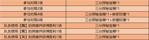王者荣耀7月28日更新公告 破浪对决玩法限时开启[多图]图片2