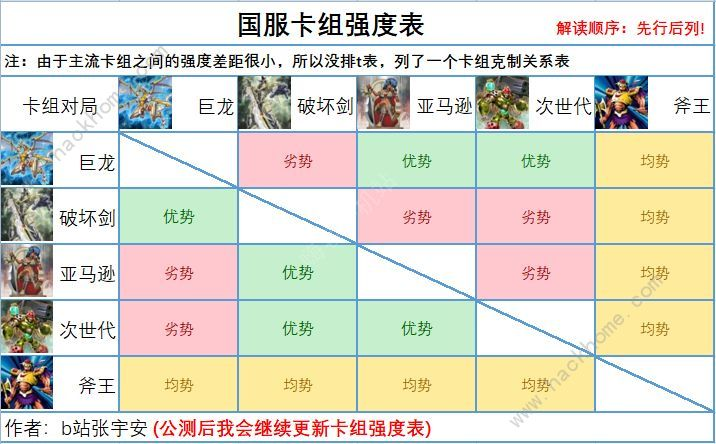 国服游戏王决斗链接卡组推荐2021 最新卡组强度排名[视频][多图]图片1