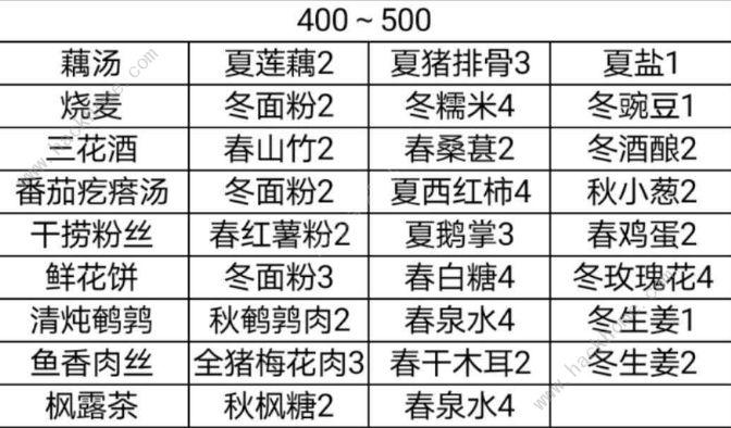 鸣沙客栈食谱大全 蟹黄豆腐怎么做[多图]图片4