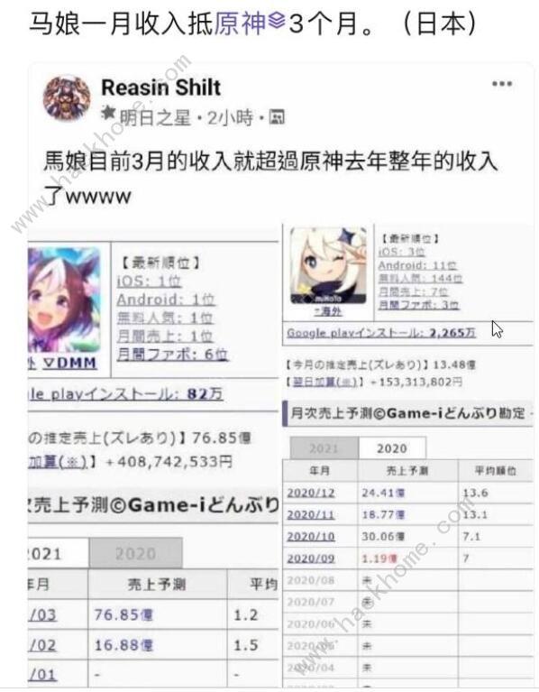 《原神》在日本被《赛马娘》打败 解析这款手游的成功原因[多图]图片1