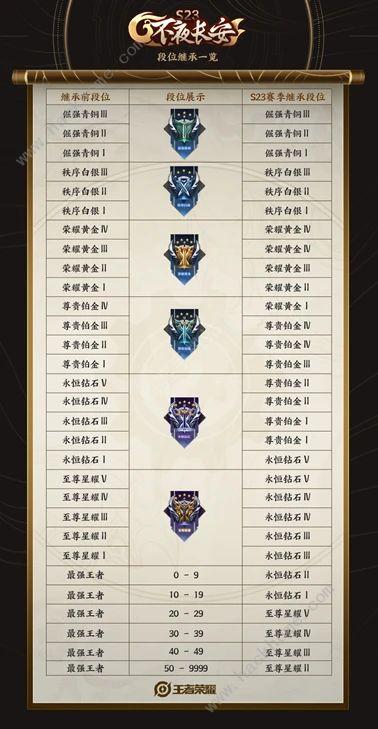 王者荣耀新赛季s23开始时间官网 新赛季s23几点开始[多图]图片2
