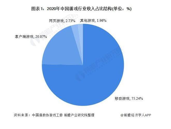 2021年中国移动游戏行业市场规模及发展前景分析 女性用户市场前景可观[多图]